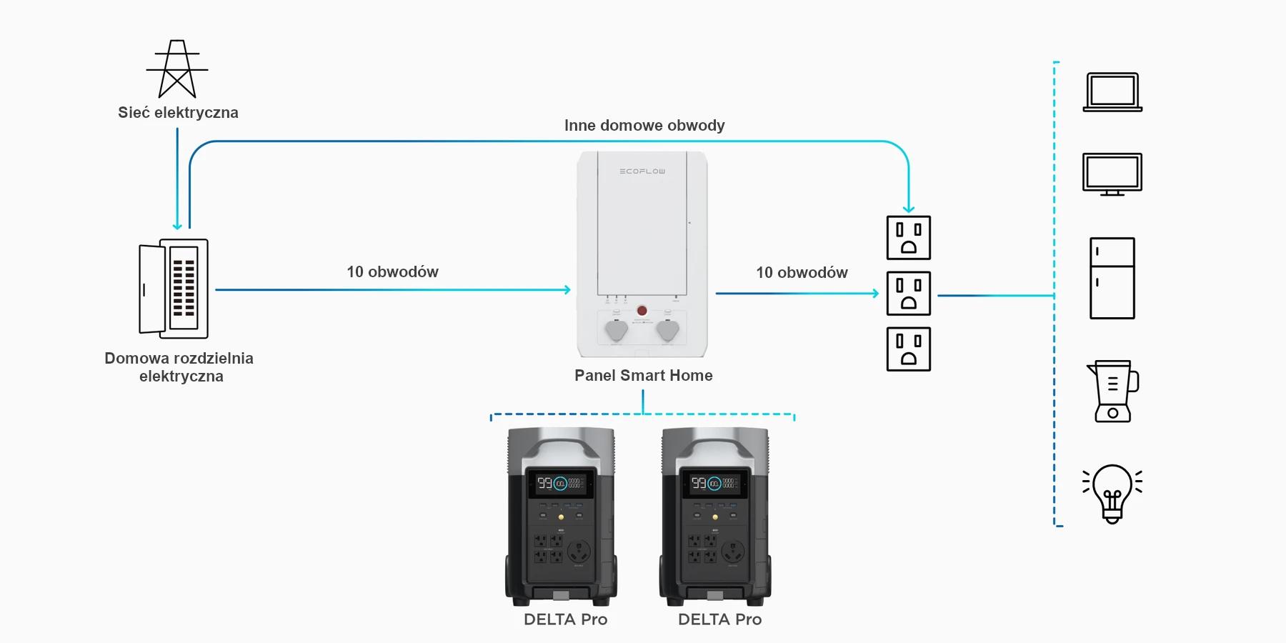ecoflow smar home panel domowe centrum zasilania awaryjnego delta pro